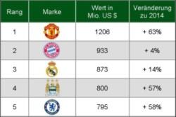 Markenwert-Ranking: Manchester United ist der wertvollste Fußballclub der Welt!