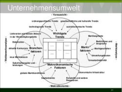 Business Development Basiswissen– Die SWOT-Analyse