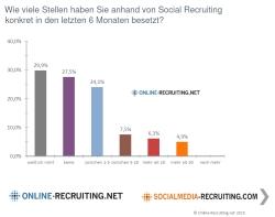 Social Media als Instrument im Employer Branding