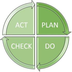 Plan-Do-Check-Act-Zyklus (PDCA-Zyklus)