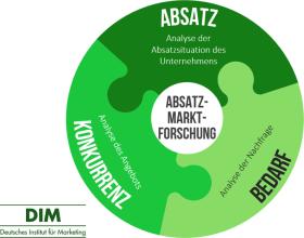Absatzmarktforschung– Definition, Bereiche und Methoden