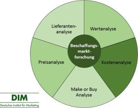 Beschaffungsmarktforschung– Definition, Bereiche, Methoden